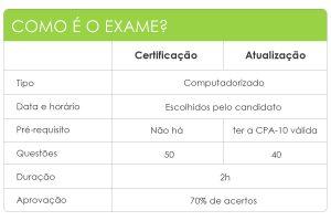 Tabela CPA 10 - T2 Educação