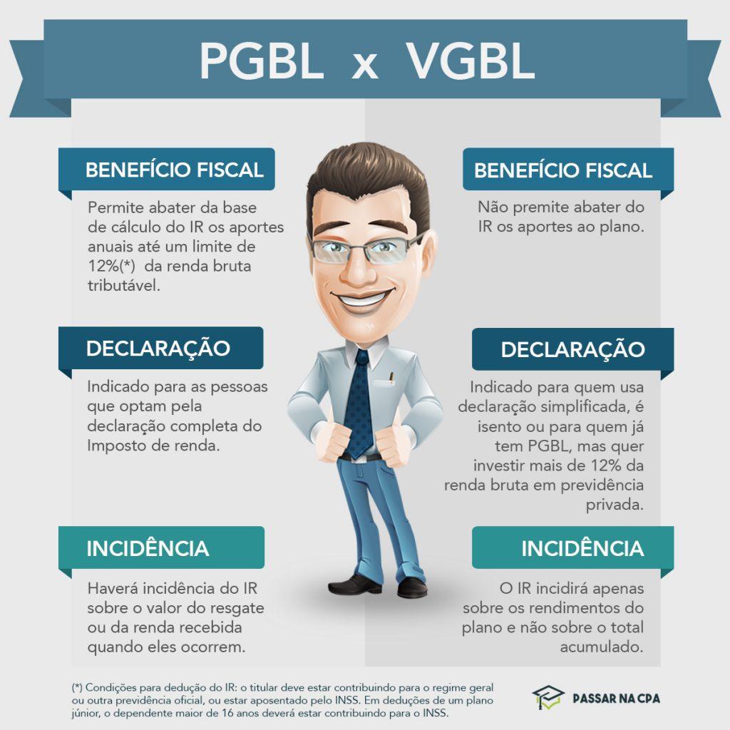 Pgbl X Vgbl - T2 Educação