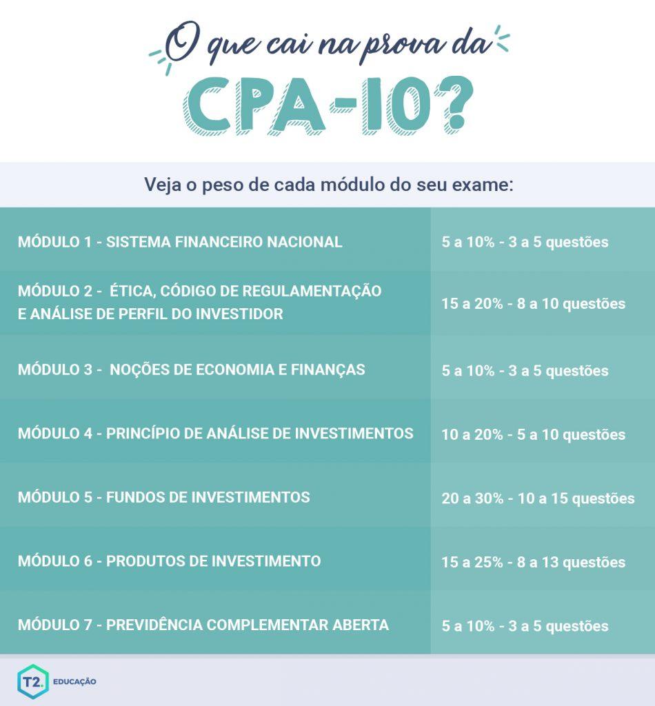 Infográfico Provacpa10 - T2 Educação