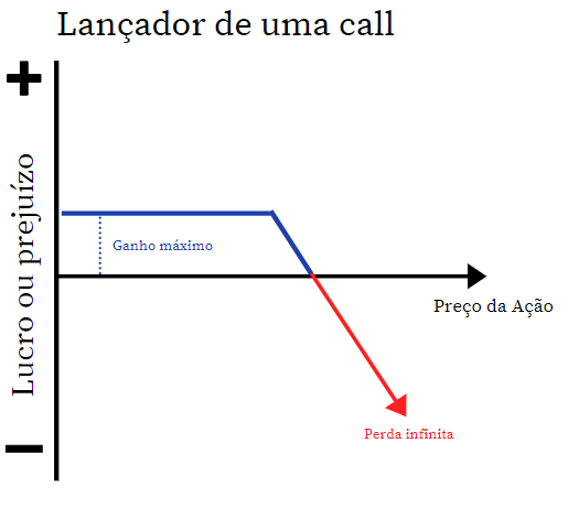 call opcoes lancador