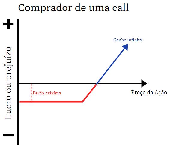 call opçoes